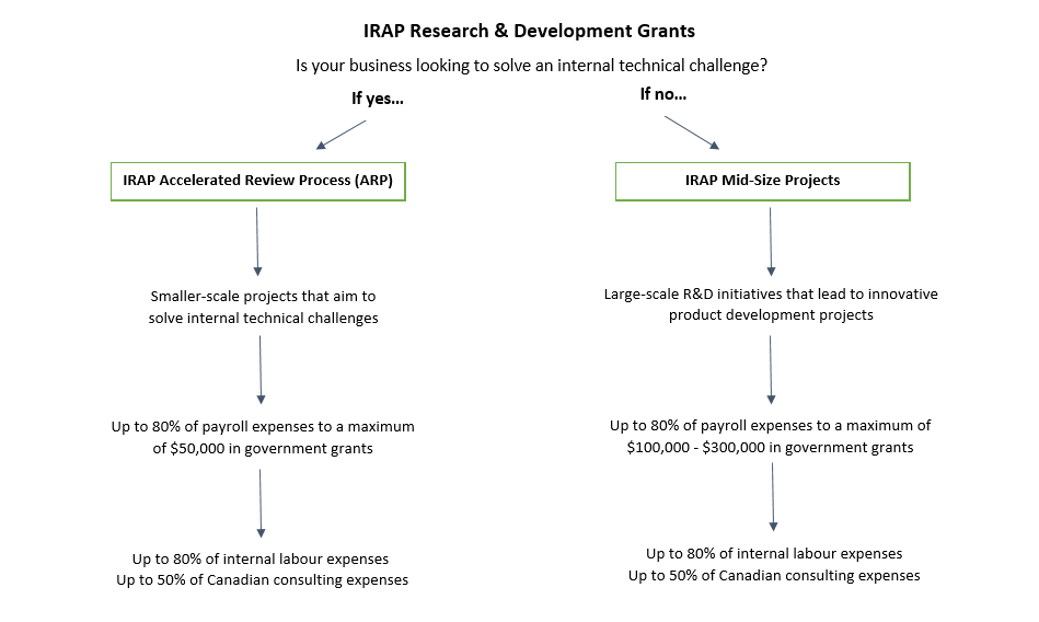 IRAP Research Grants: Comparing Accelerated Review Process vs  Mid