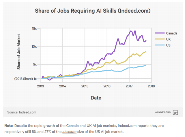 Indeed Report: Jobs in Canada Requiring AI Skills have Grown by